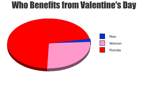 who_benefits_from_valentines_day_men_women_of_florists_graph_chart
