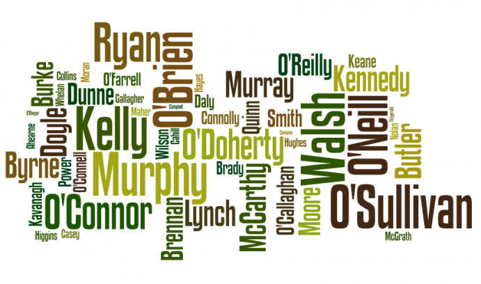 word cloud of common Irish surnames