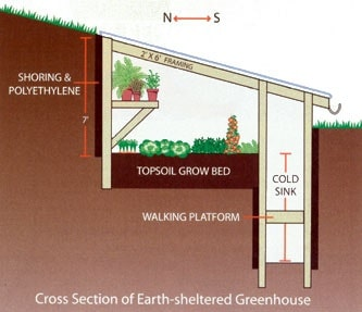 diagram of an earth-sheltered greenhouse