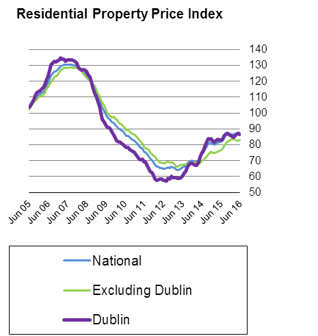 CSO graph showing Irish property prices 2007-2017